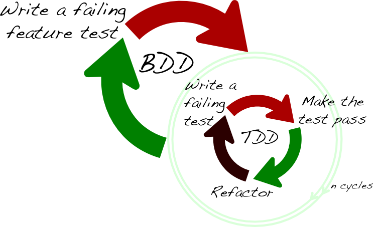 Bdd cycle around tdd cycles