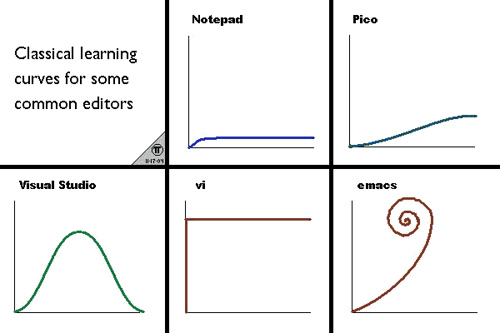 learning_curve