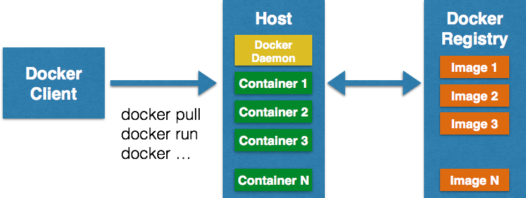 docker-architecture-techtip39